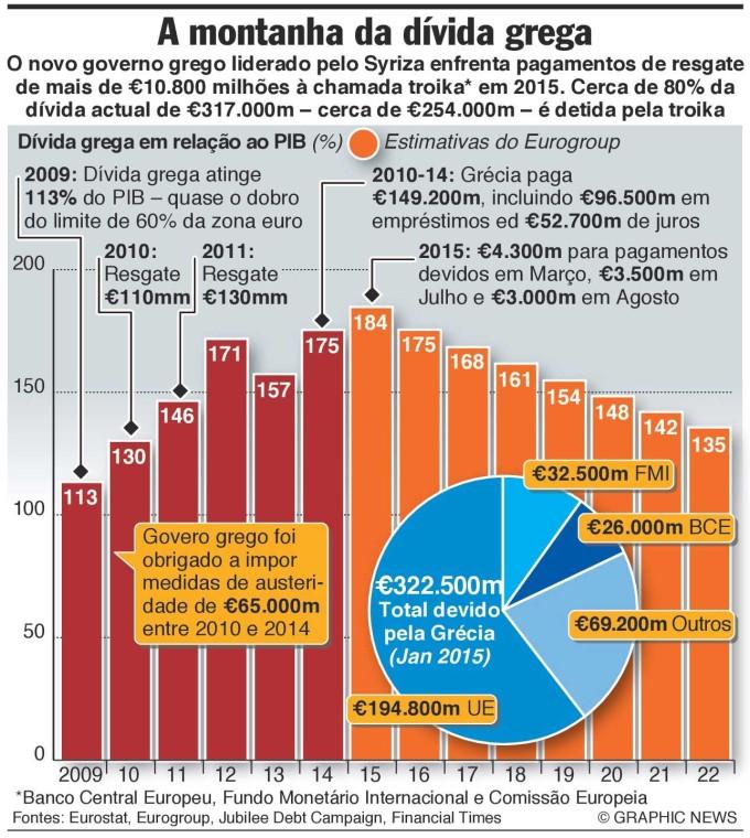 """A """"estatização"""" da Dívida Grega pela Troika, maior parte dos resgates foi para os banqueiros."""