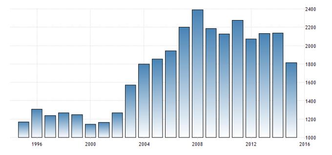 Evolução do PIB da Itália (1995-2015) (Trading Economic)