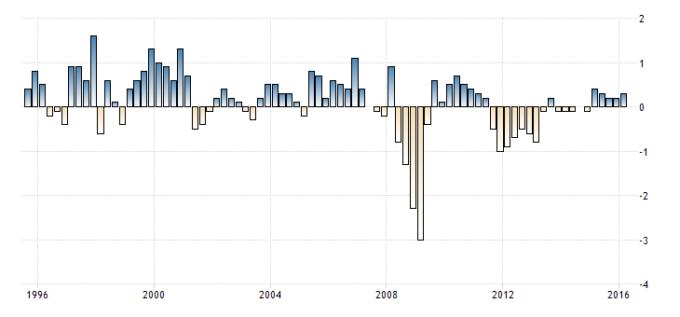 Evolução do PIB (1995-2015)