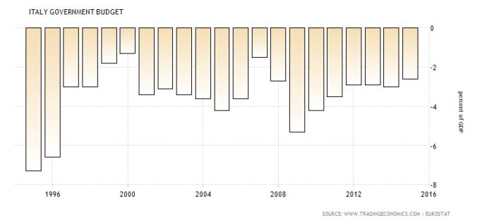 Déficit Fiscal do Governo ( 1995-2015)